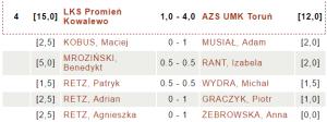 LKS Promień Kowalewo - AZS UMK Toruń |fot. chessarbiter.com