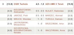 OSiR Tuchola - AZS UMK II Toruń | fot. chessarbiter.com
