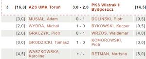 AZS UMK Toruń - PKS Wiatrak II Bydgoszcz | fot. chessarbiter.com
