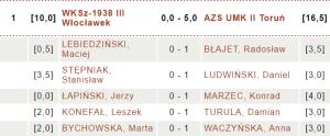 WKSz-1938 III Włocławek  - AZS UMK II Toruń |fot. chessarbiter.com