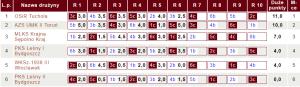 Tabela V ligi KPZSzach |fot. chessarbiter.com