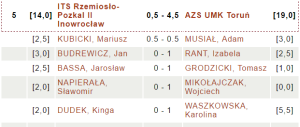ITS Rzemiosło-Pozkal II Inowrocław - AZS UMK Toruń |fot. chessarbiter.com