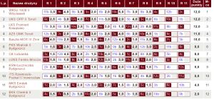 Tabela IV Ligi KPZSzach |fot. chessarbiter.com