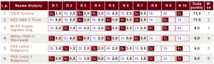 Tabela V ligi KPZSzach | fot. chessarbiter.com