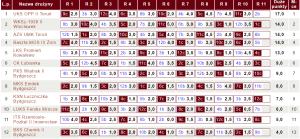 Tabela IV ligi KPZSzach | fot. chessarbiter.com