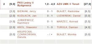 PKS Leśny II Bydgoszcz - AZS UMK II Toruń |fot. chessarbiter.com