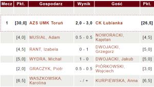 AZS UMK Toruń - CK Łubianka | fot. chessarbiter.com