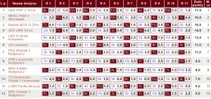 Tabela IV ligi KPZSzach | fot.chessarbiter.com