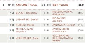 AZS UMK II Toruń - OSiR Tuchola | fot. chessarbiter.com