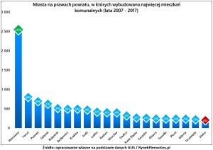 mieszkania_komunalne_miasta_rp_wyk.1