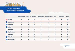 infografika-oponeo-2