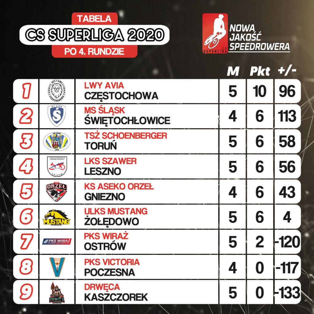 źródło: CS Superliga