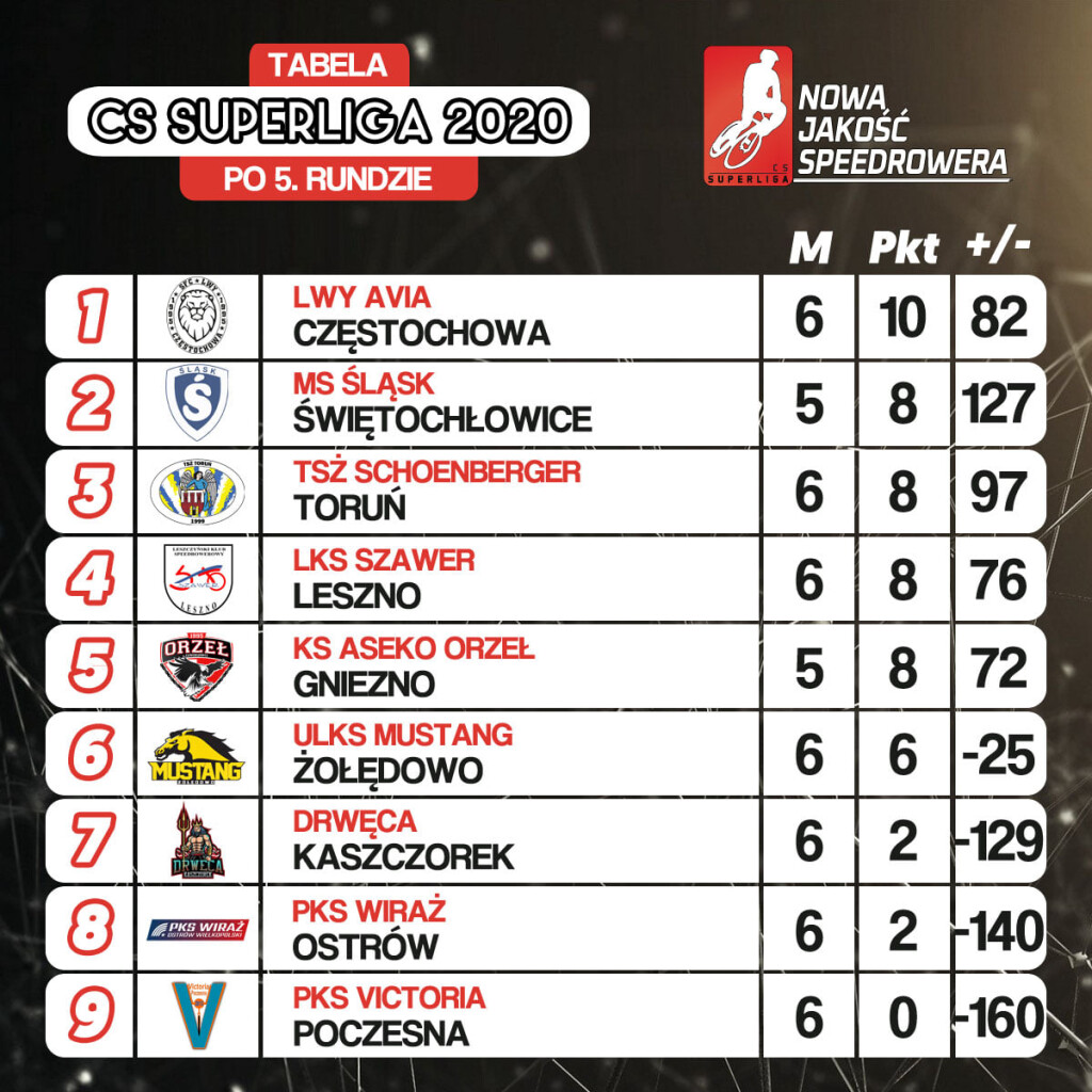 Tabela CS Superligi po 5. kolejkach, źródło: CS Superliga