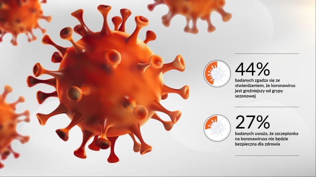 Czy Polacy boją się koronawirusa? [fot. screen ze strony portal.umk.pl]