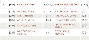 AZS UMK Toruń - Baszta MOS III Żnin |fot. chessarbiter.com