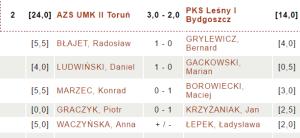 AZS UMK II Toruń - PKS Leśny I Bydgoszcz | fot. chessarbiter.com