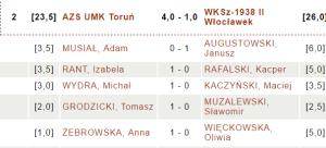 AZS UMK Toruń - WKSz 1938 II Włocławek | fot. chessarbiter.com